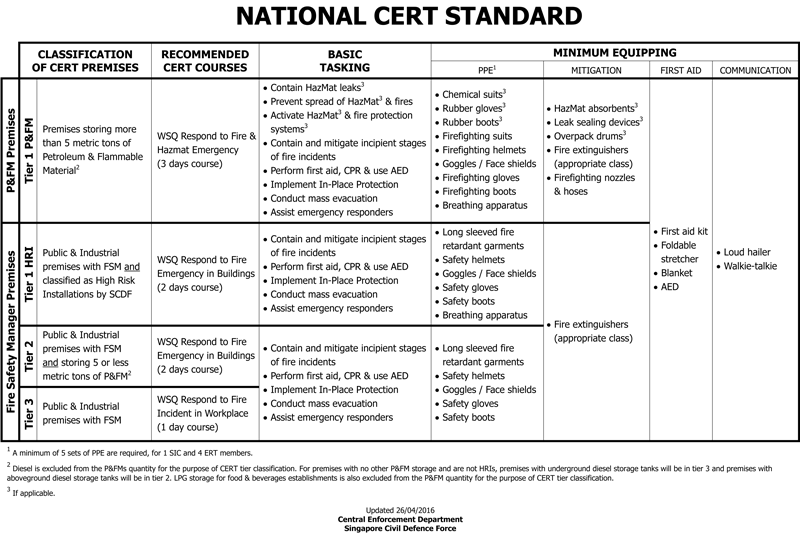 national-cert-standard